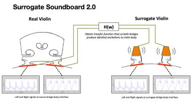 Surrogate Soundboard 2.0